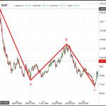 Posible inicio de un nuevo ciclo alcista para el USD