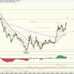 Dollar Index - Temporalidad mensual