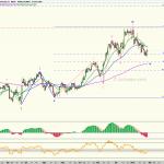 Dollar Index - Temporalidad diaria