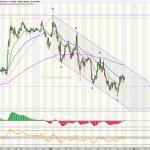 Dollar Index - Temporalidad 4h